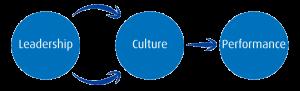 leadership-culture-performance