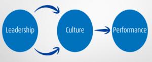 leadership-culture-performance2