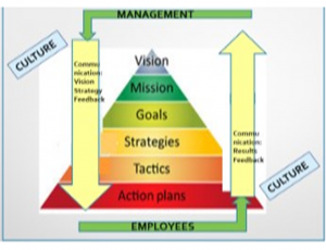 management-lift-model