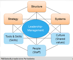 Mckinsey 7s model revised to show Leadership, and not Culture, at the center of all Organizational Issues