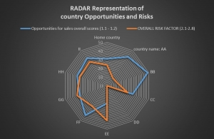 Internationalization: Country comparison by RADAR representation