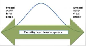 utility-based-behavior-spectrum