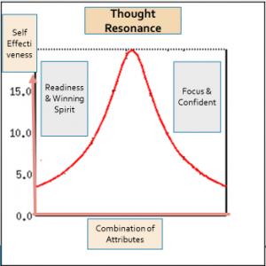 resonance-thought
