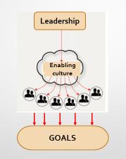 leadership-by-many