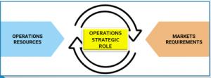 operations-management-strategic-role1