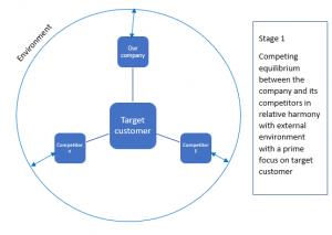 strategy-stage-1-framework