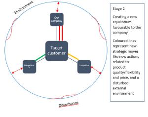 strategy-stage-2-framework