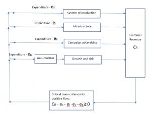 critical-mass-business-framework