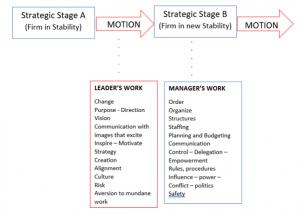leader-manager-work