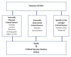 csfs-framework1
